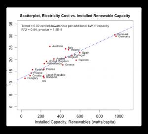 Cost vs Renewables