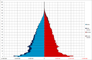 Population of China by age and sex (demographic pyramid) as of June, 30, 1953 (1st national census count)
