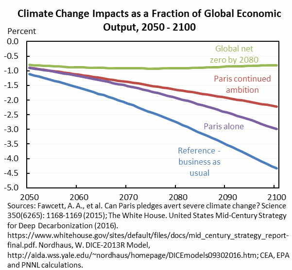 Climate Change Impacts as a Fraction of Global Economic Output, 2050 - 2100.