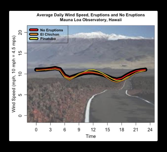 average daily wind speed mauna loa
