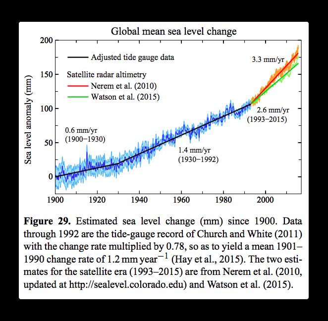 hansen global sea level change.png