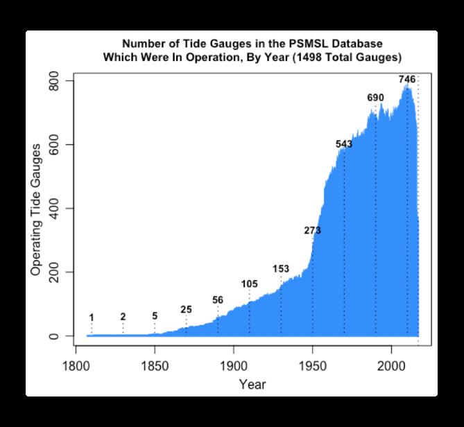 psmsl operating tide gauges by year.png