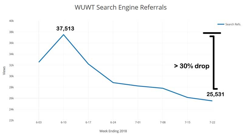 WUWT_Search_Referrals