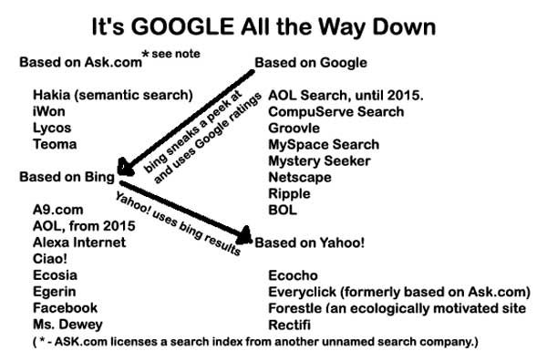 search_interconnections