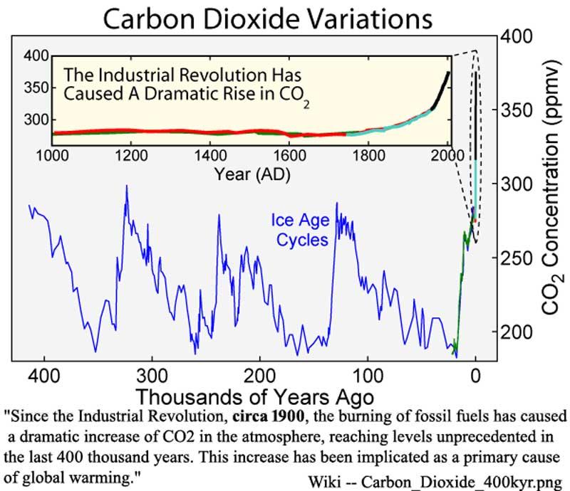 wiki_CO2_IR_800