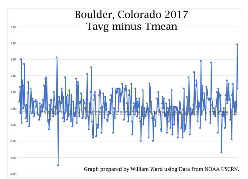 Boulder_Tavg_Tmin_800