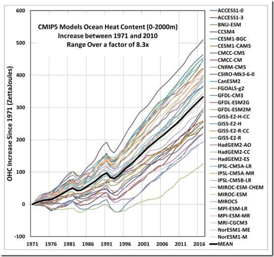 Cheng-etal-Science-2019-33-CMIP5-models-OHC-warming-profiles-1-550x516