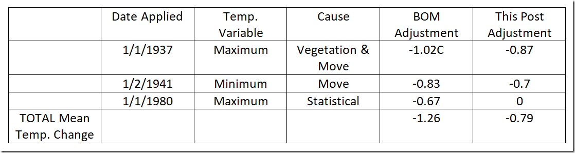 Table 1, Changes to Historic Darwin temperatures.