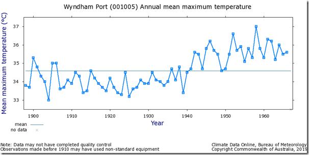 Fig. 1, Wyndham Port raw maximum temperatures.