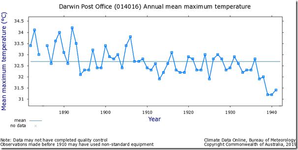 Fig. 2, Darwin PO raw maximum temperatures.