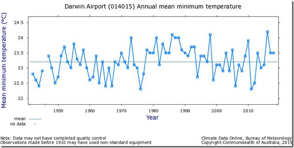 Fig. 5, Darwin Airport raw minimum temperatures.