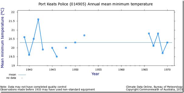 Fig. 6, Port Keats raw minimum temperatures.