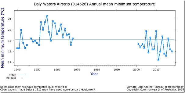 Fig. 7, Daly Waters raw minimum temperature.