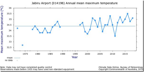 Fig. 9, Jabiru Airport raw maximum temperatures.