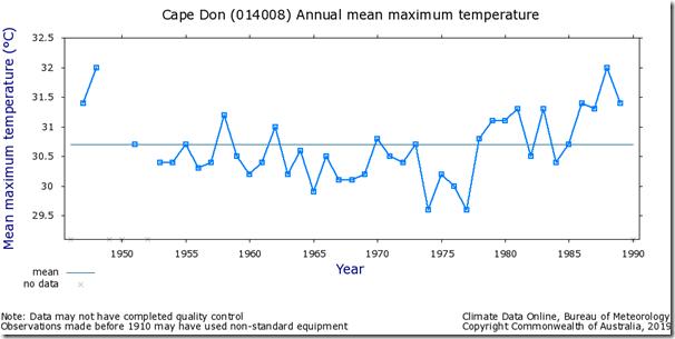Fig. 12, Cape Don raw maximum temperatures.