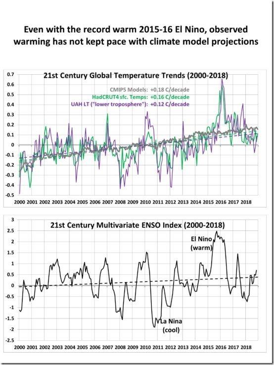 21st-century-warming-2000-2018-550x733