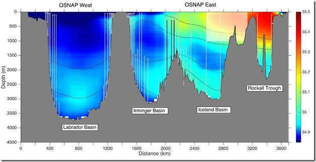 clip_image002Figure 1: Transect of the North Atlantic basins showing color coded salinity, and gray vertical lines showing mooring locations of OSNAP sensor arrays. (Figure from OSNAP Configuration page)