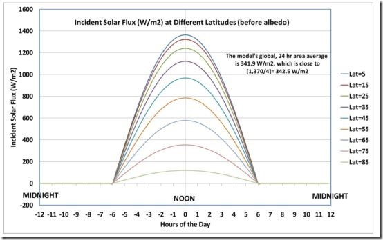 Simple-no-GHE-model-solar-flux-550x344