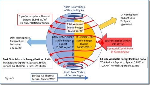 Figure 5: Inverse Climate Model of Venus: showing Energy Vectors and Final Energy Distributions.
