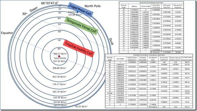 Figure 4: Globular Earth's Lit Hemisphere Illumination Interception Geometry.