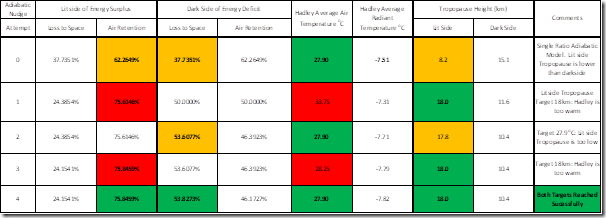 Table 5: Establishing the dual set of energy partition ratios for the Earth's Hadley cell.