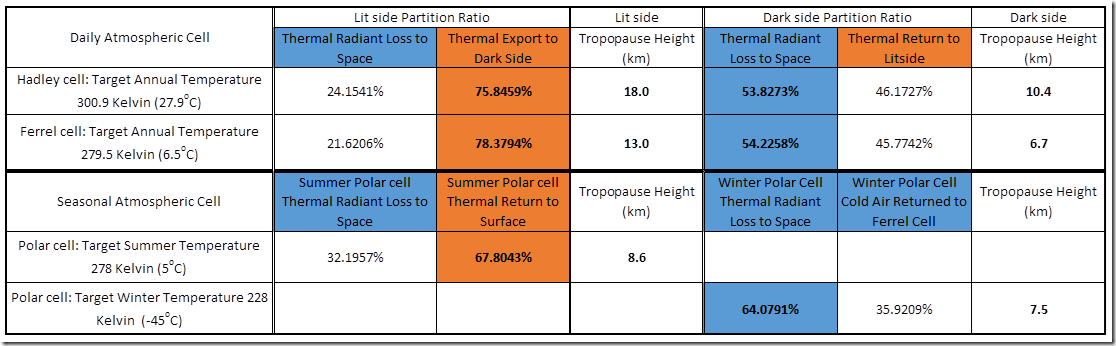 Table 11: Results of the inverse modelling process used to establish power intensity flux partition ratios for the Earth's atmospheric cells.