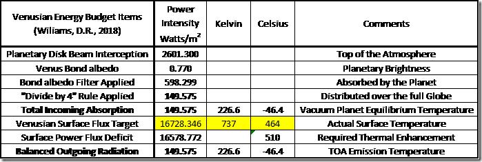 Table 1: Venus Atmosphere Parameters.