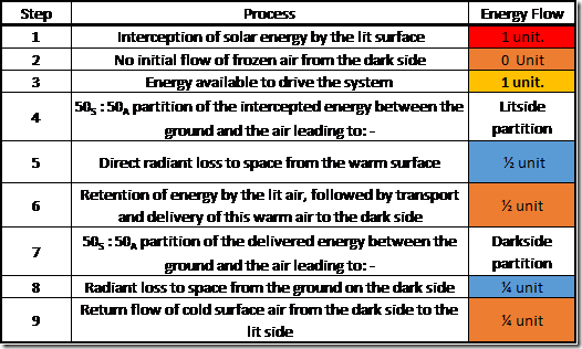 Table 2: Starting the Dynamic-Atmosphere Energy-Transport Engine from Cold.