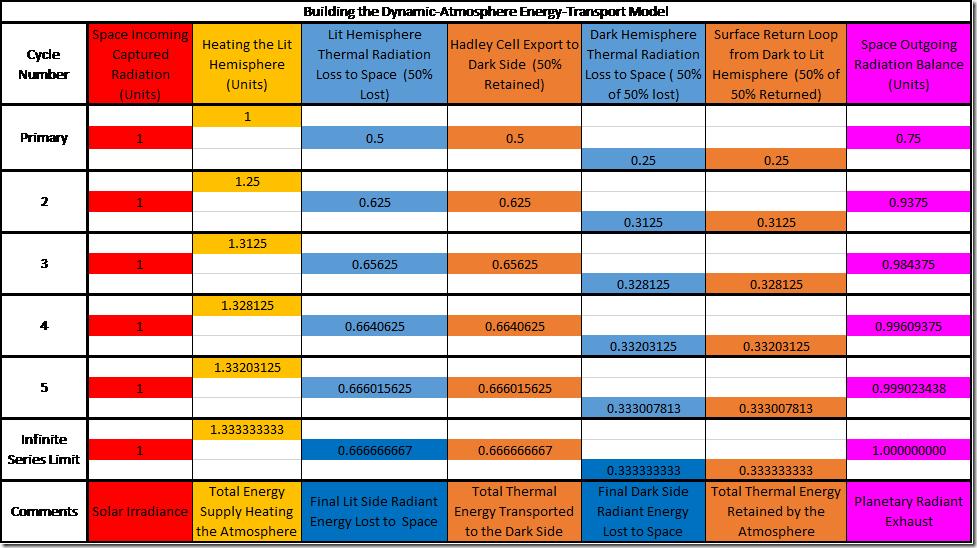 Table 3: Building the Dynamic-Atmosphere Energy-Transport Forward Model.