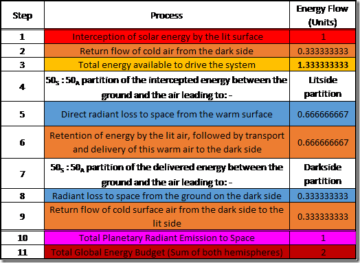 """Table 4: Running the Dynamic-Atmosphere Energy-Transport Engine """"Warmed Up""""."""