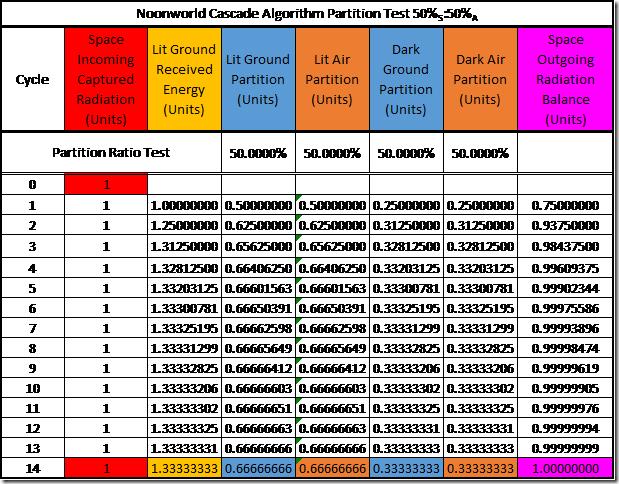 Table 5: Testing the Cascade Algorithm of the Diabatic Model of Noonworld