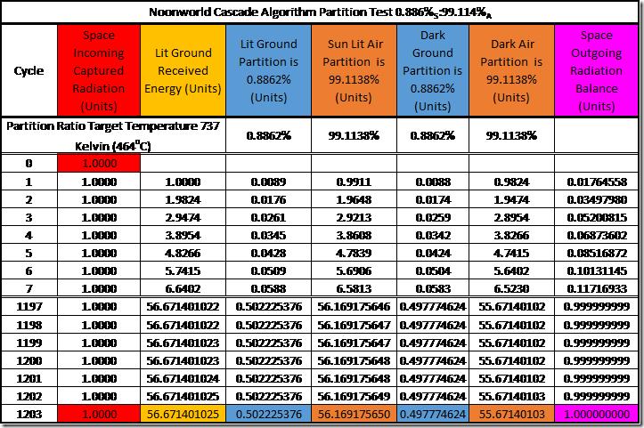 Table 8: Testing the Cascade Algorithm for the Adiabatic Model of Noonworld
