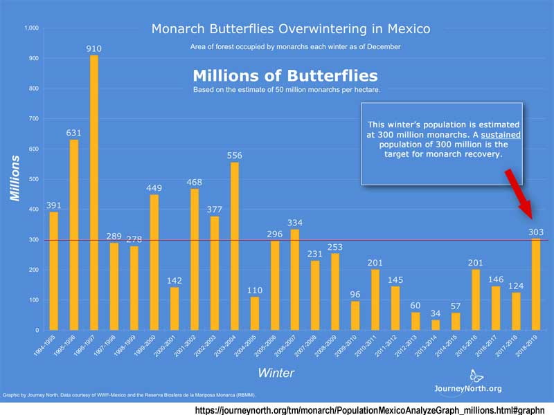 Monarch_numbers