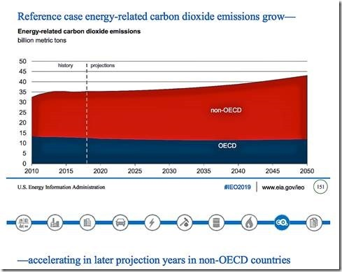 Democrats deliberately conceal global energy & CO2 emissions realities from the public