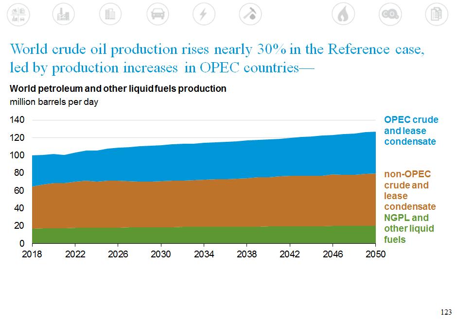 Peak Oil Postponed… Again: US EIA International Energy Outlook