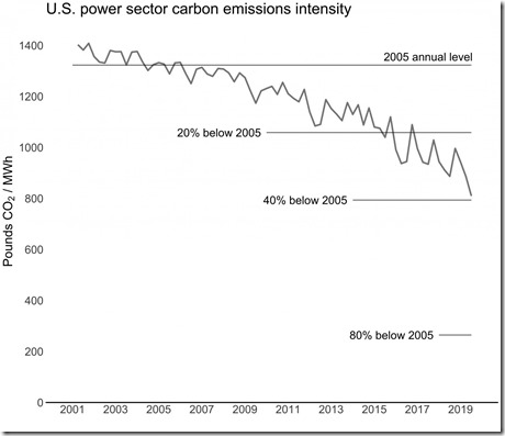 Carbon intensity (lb CO2/MWh) for US power sector, 2001-2019. Credit Power Sector Carbon Index, Scott Institute for Energy Innovation