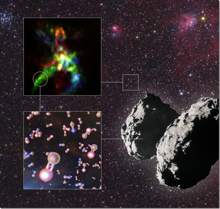 This infographic shows the key results from a study that has revealed the interstellar thread of phosphorus, one of life's building blocks. Thanks to ALMA, astronomers could pinpoint where phosphorus-bearing molecules form in star-forming regions like AFGL 5142. The background of this infographic shows a part of the night sky in the constellation of Auriga, where the star-forming region AFGL 5142 is located. The ALMA image of this object is on the top left of the infographic, and one of the locations where the team found phosphorus-bearing molecules is indicated by a circle. The most common phosphorus-bearing molecule in AFGL 5142 is phosphorus monoxide, represented in orange and red in the diagram on the bottom left. Another molecule found was phosphorus nitride, represented in orange and blue. Using data from the ROSINA instrument onboard ESA's Rosetta, astronomers also found phosphorus monoxide on comet 67P/Churyumov-Gerasimenko, shown on the bottom right. This first sighting of phosphorus monoxide on a comet helps astronomers draw a connection between star-forming regions, where the molecule is created, all the way to Earth, where it played a crucial role in starting life. Credit ALMA (ESO/NAOJ/NRAO), Rivilla et al.; ESO/L. Calçada; ESA/Rosetta/NAVCAM; Mario Weigand, www.SkyTrip.de