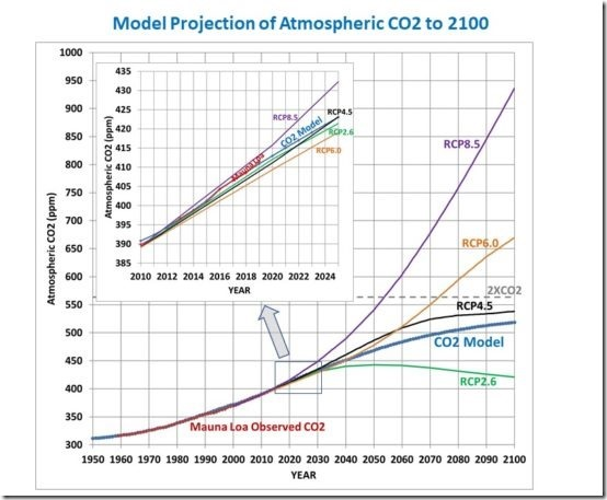 CO2-model-for-blog-post-fig03-550x453