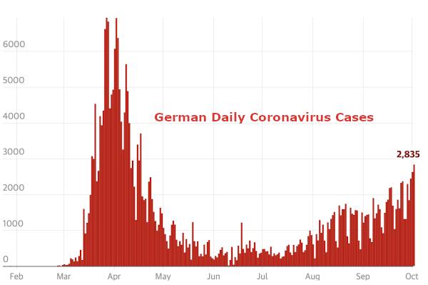 German Daily Coronavirus Cases