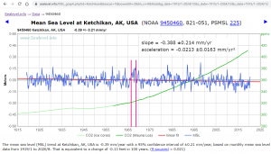 9450460_Ketchikan_1919_to_2020-08_3mo_smoothed_vs_CO2_watermarked[1].png
