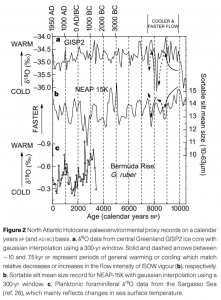 Bianchi et al 1999 (holocene deep ocean variability) fig2.PNG
