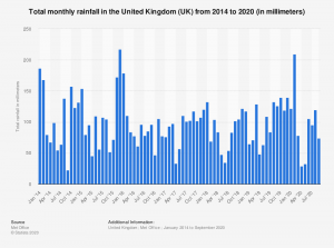 statistic_id584914_monthly-rainfall-in-the-united-kingdom-2014-2020.png