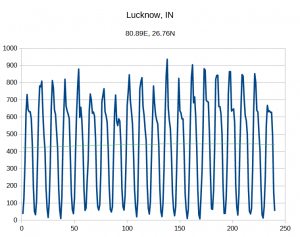 lucknow_india_cooling_degree_day.png