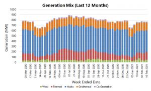 08b Generation Mix GWh per week.png
