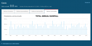 Annual rainfall Cevio Suisse.png