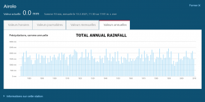 Annual rainfall airolo suisse.png