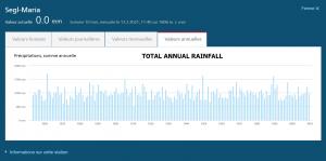 Annual rainfall segl-maria suisse.png