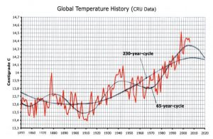 DeFries and 65 year cycles.JPG