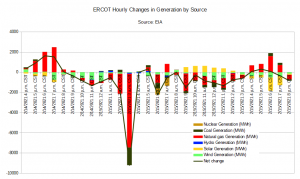 ERCOT Hourly Changes in Generation.png