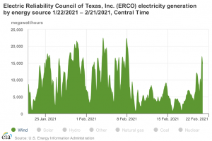 ERCOT Wind.png